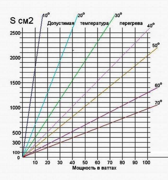 1391263066_tablica-rascheta-temperatury-na-radiatore-dlya-tranzistora.jpg
